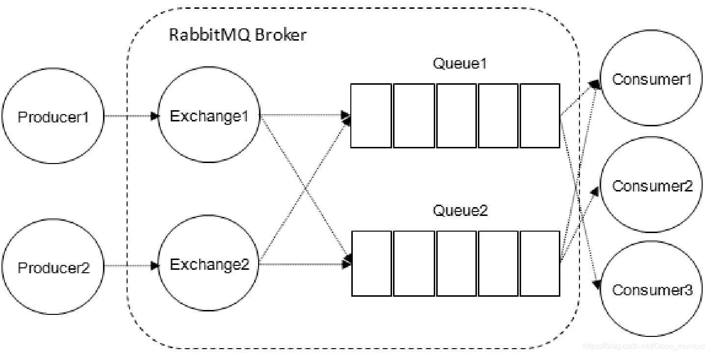RabbitMQ相关概念(三)大数据Oooomumuxi的博客-
