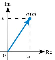 复数几何表示