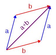 复数加法 几何表示