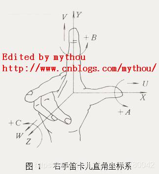 右手坐标系