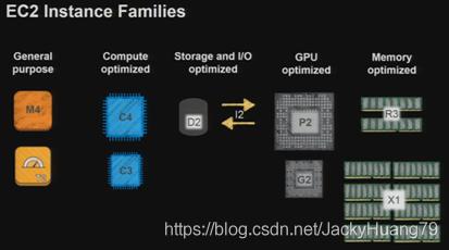 各种服务器类型