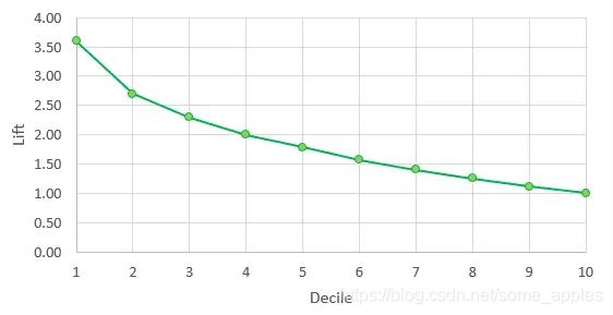 lift曲线