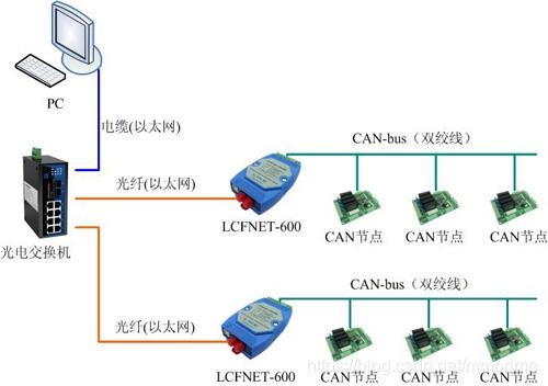 工业级CAN/光纤以太网转换器网络mmprime的博客-