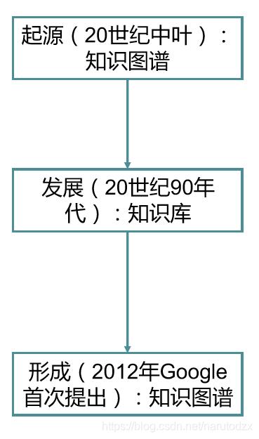 知识图谱——知识图谱简介及neo4j的安装与入门小例子人工智能Naruto-