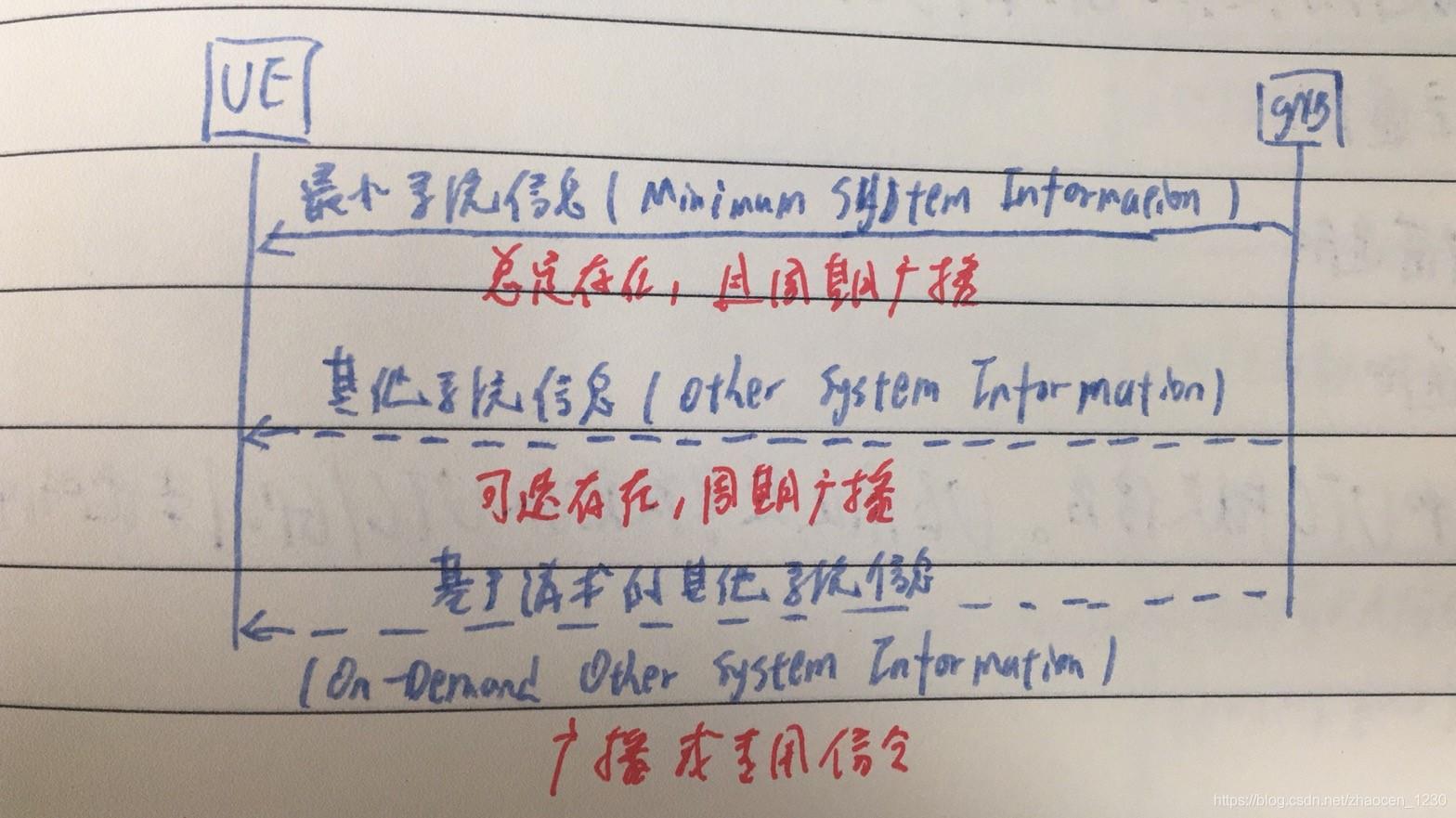 5G基础信令5gzhaocen1230的博客-