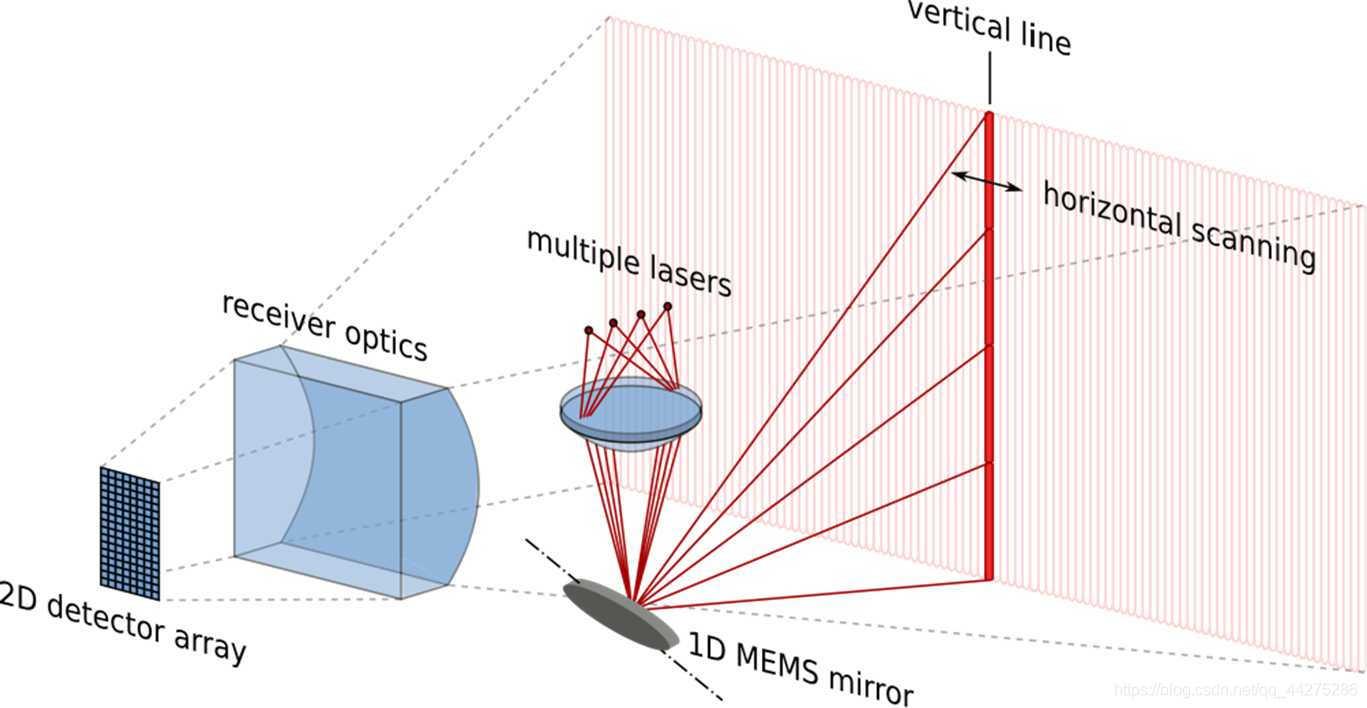 雷达原理是什么_高速雷达测速是什么