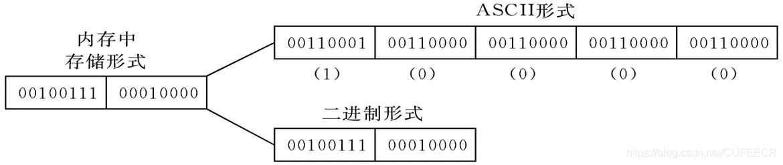 ASCII和二进制存储