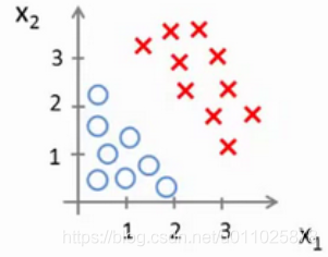 【机器学习】三、逻辑回归(Logistic Regression)人工智能听澈的程序研究所-