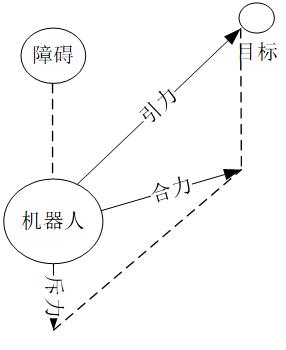 人工势场法算法原理