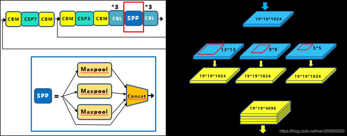 深入浅出Yolo系列之Yolov3&Yolov4核心基础知识完整讲解c/c++江南研习社-