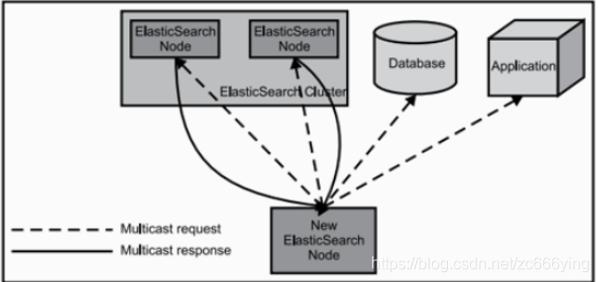 Elasticsearch剖析大数据cc的博客-