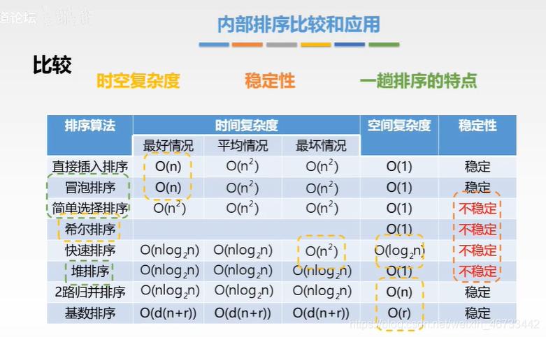 数据结构概念/名词解释以及简答题(适用于电子信息计算机考研复试面试以及期末考试)数据结构与算法xyl-