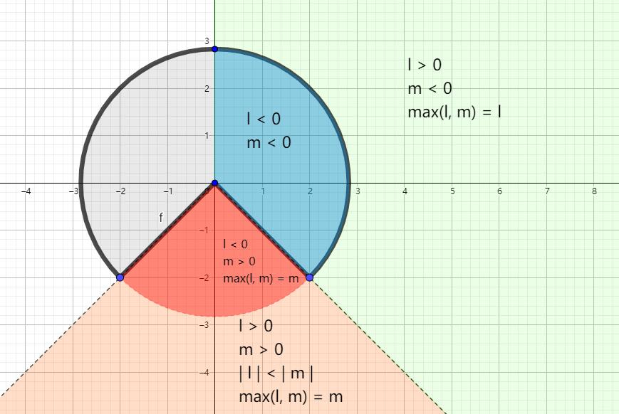 一文讲透2D符号距离函数Sign