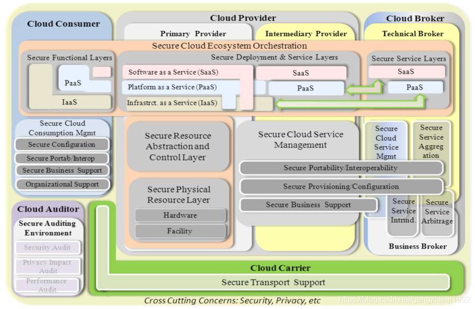 NIST云计算安全参考架构