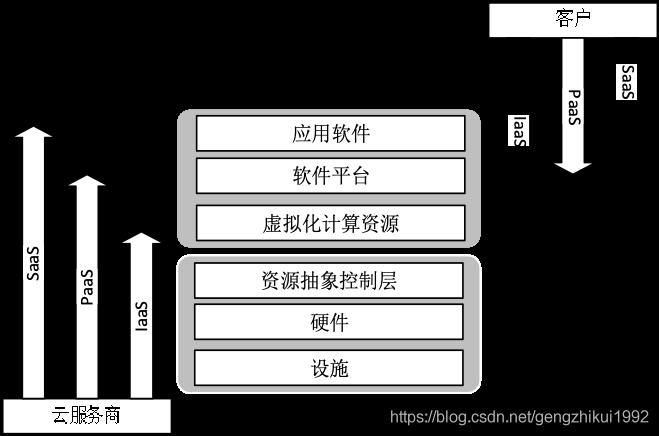 GB/T 31167-2014服务模式与控制范围的关系