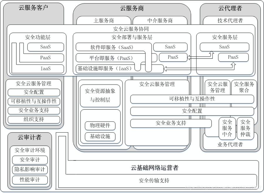 云计算安全参考架构