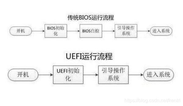 Legacy引导和UEFI引导的区别