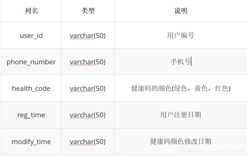 列名类型说明user_idvarchar(50)用户编号phone_numbervarchar(50)手机号health_codevarchar(50)健康码的颜色(绿色,黄色,红色)reg_timevarchar(50)用户注册日期modify_timevarchar(50)健康码颜色修改日期