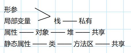 [外链图片转存失败,源站可能有防盗链机制,建议将图片保存下来直接上传(img-Bcn8uDqz-1590112772175)(E:\sust.onedrive\OneDrive - sust.edu.cn\Java复习\tmp图片\image-20200521214824533.png)]