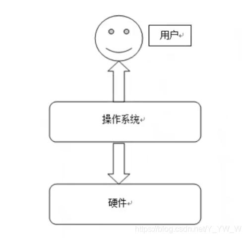 用户《=======操作系统=======》硬件