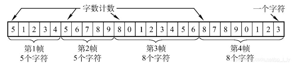 字符计数法
