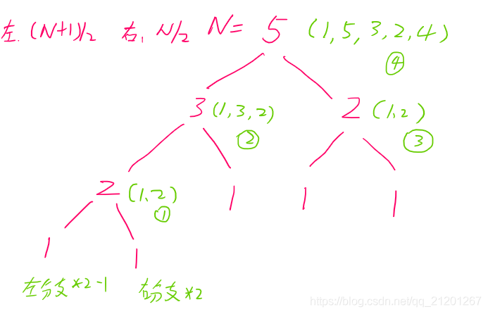 LeetCode 932. 漂亮数组(分治递归/循环)数据结构与算法Michael是个半路程序员-