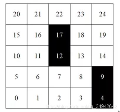 图1 栅格图编码