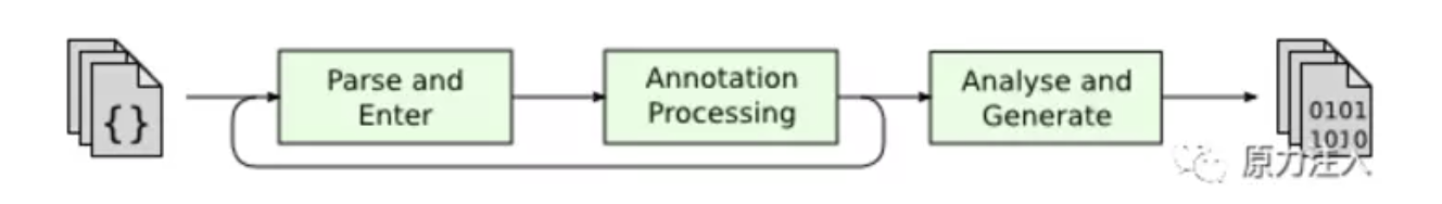 parse-annotation-analyse