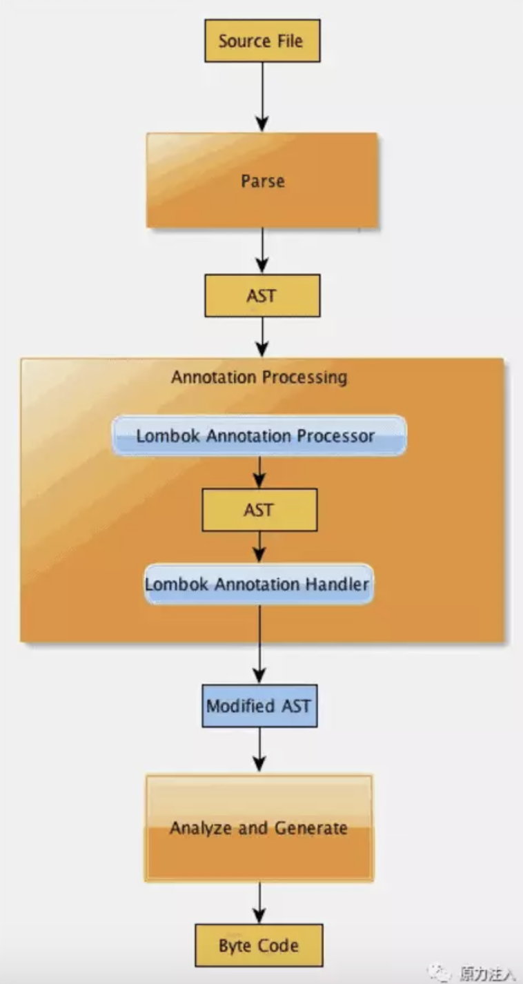 annotation-processing