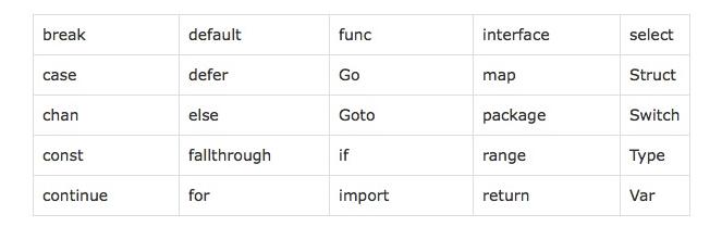 go语言学习(一)——go语言简介和环境搭建开发工具金荣的个人技术博客-