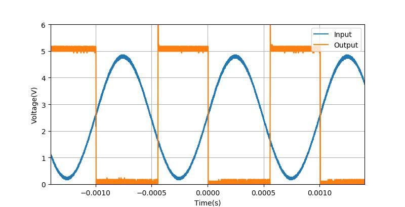 ▲ 使用74HC14获得的方波