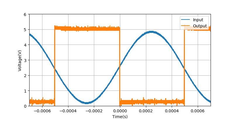 ▲ 使用LM311比较器获得的波形
