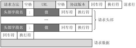 [外链图片转存失败,源站可能有防盗链机制,建议将图片保存下来直接上传(img-ZBSblpUX-1590173902525)(../images/01_request.png)]