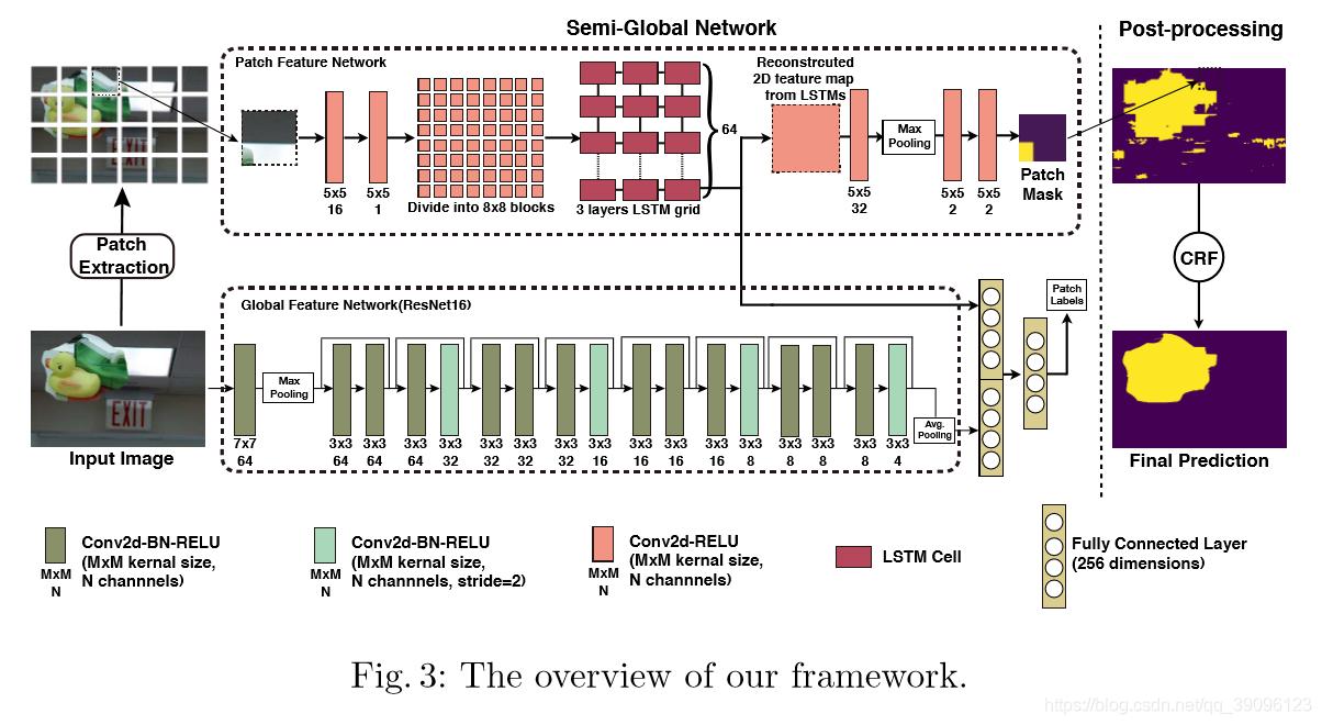 图像的网络结构