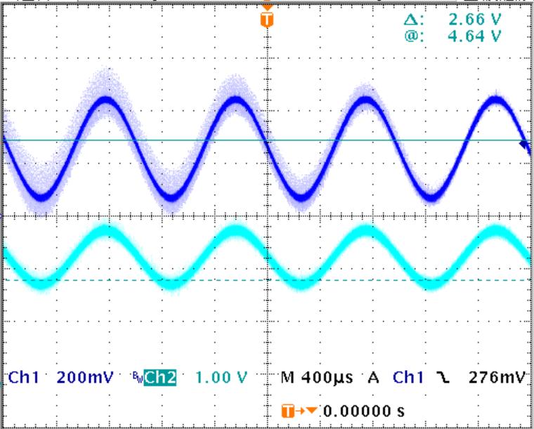 ▲ 输入(蓝色)输出(青色)放大波形