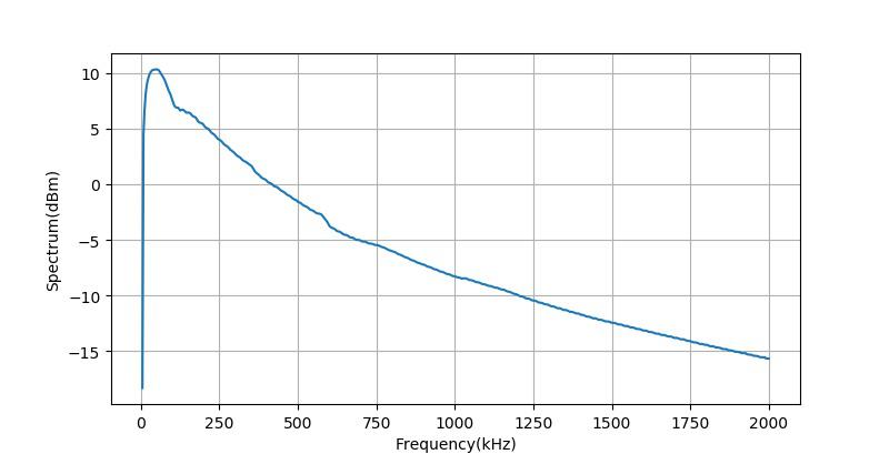 ▲ 放大器的带宽增益