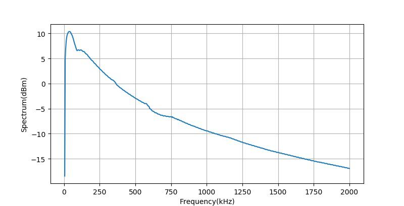 ▲ 反馈电阻为100k的放大器的带宽增益