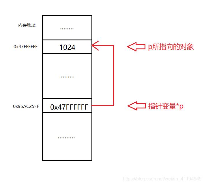 指针变量内存中情况,此处假设内存以字节编址