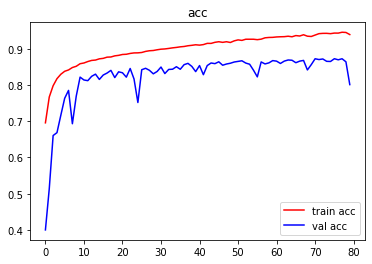 正确率曲线