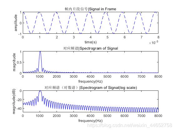 正弦波及其对应频谱