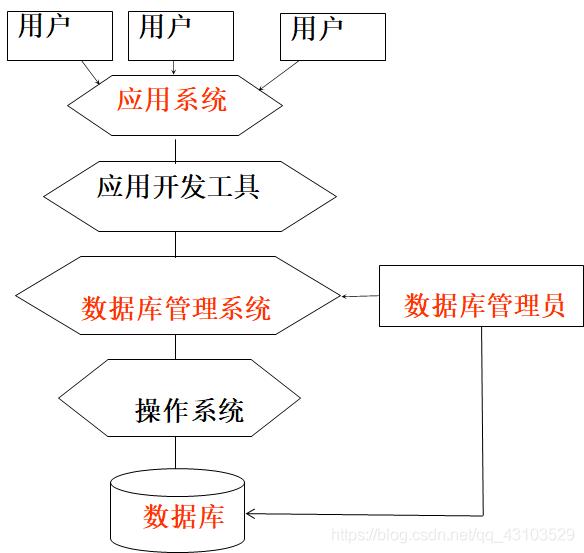 数据库系统结构图