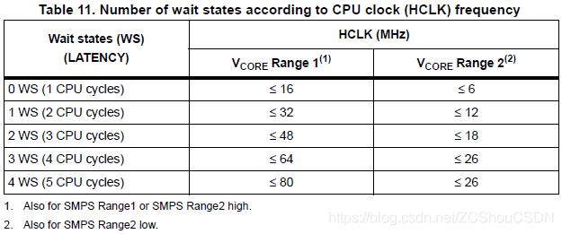 等待状态和CPU时钟频率之间的对应关系