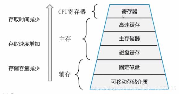 存储器的层次结构