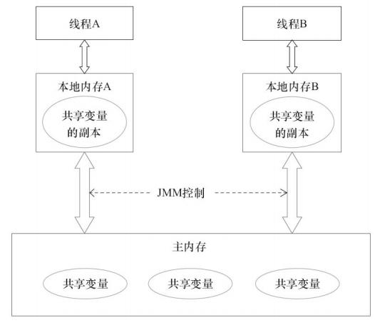 【并发编程系列3】volatile内存屏障及实现原理分析(JMM和MESI)