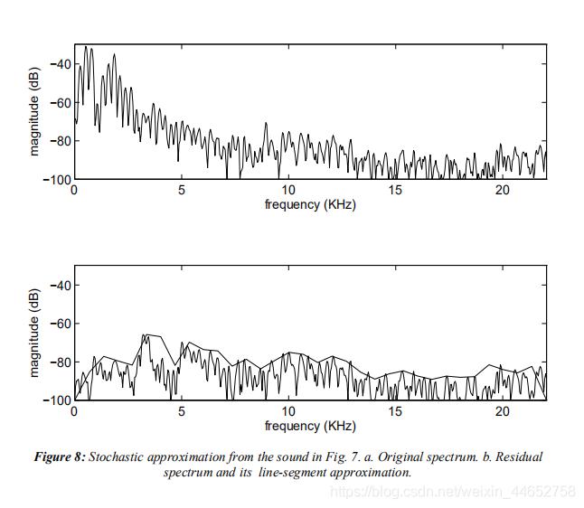 原频谱和去除正弦波后的频谱