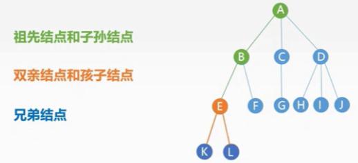 学习数据结构--第四章:树与二叉树(树的基本概念、基本术语、性质)