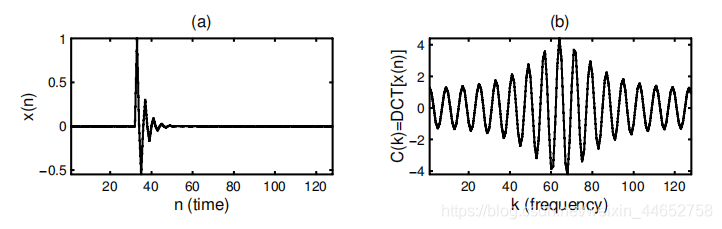 一个指数速度衰减的信号和其经DCT变换后形式