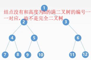 学习数据结构--第四章:树与二叉树(二叉树的概念、性质、特殊二叉树)