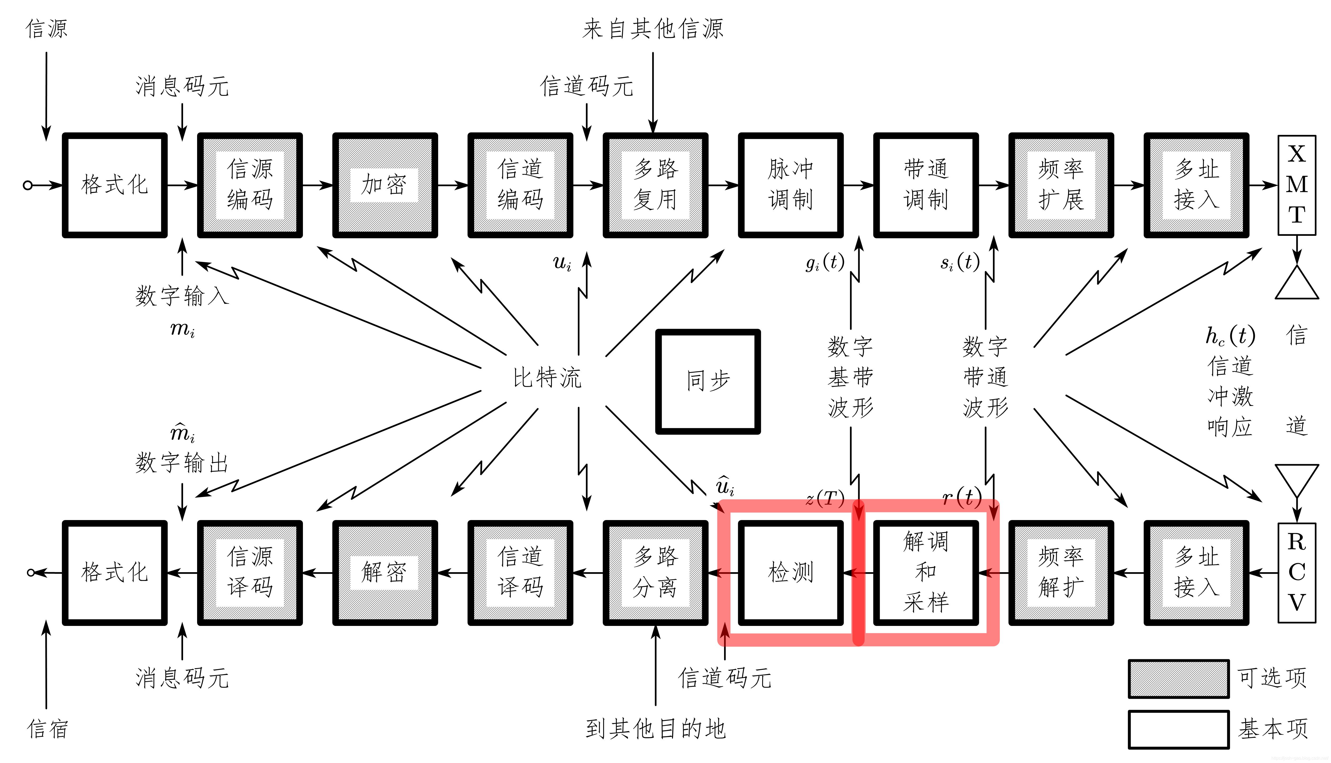 3.0-通信系统