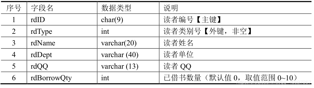 读者信息表